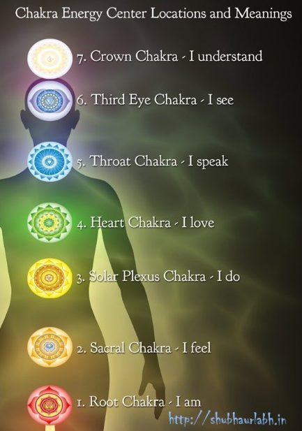 chakra energy center
